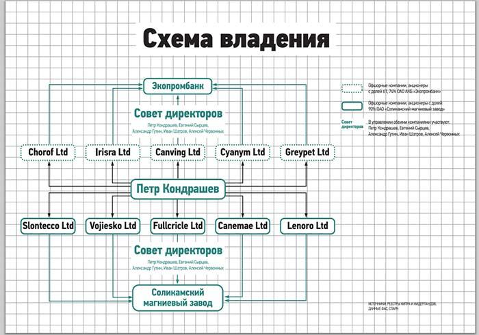 схема махинации коррупция