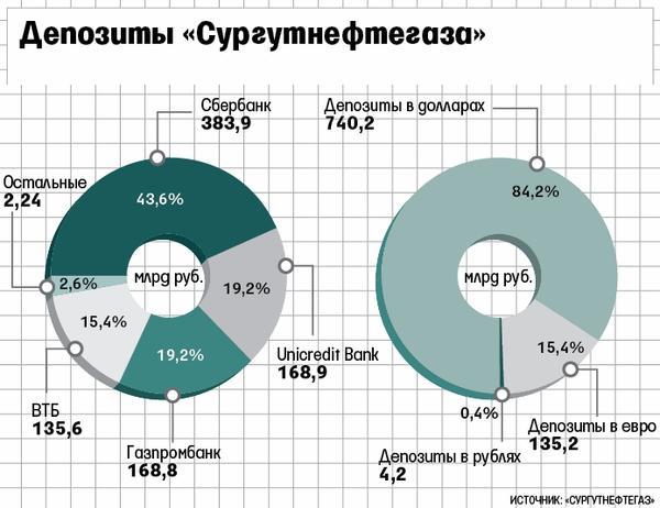 Сургутнефтегаз мафия скандал Богданов
